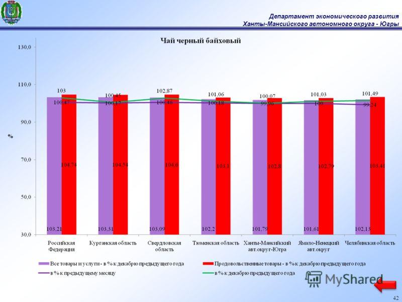 Департамент экономического развития Ханты-Мансийского автономного округа - Югры 42