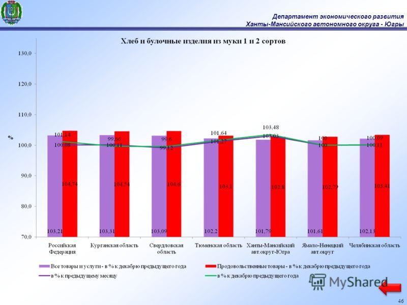 Департамент экономического развития Ханты-Мансийского автономного округа - Югры 46