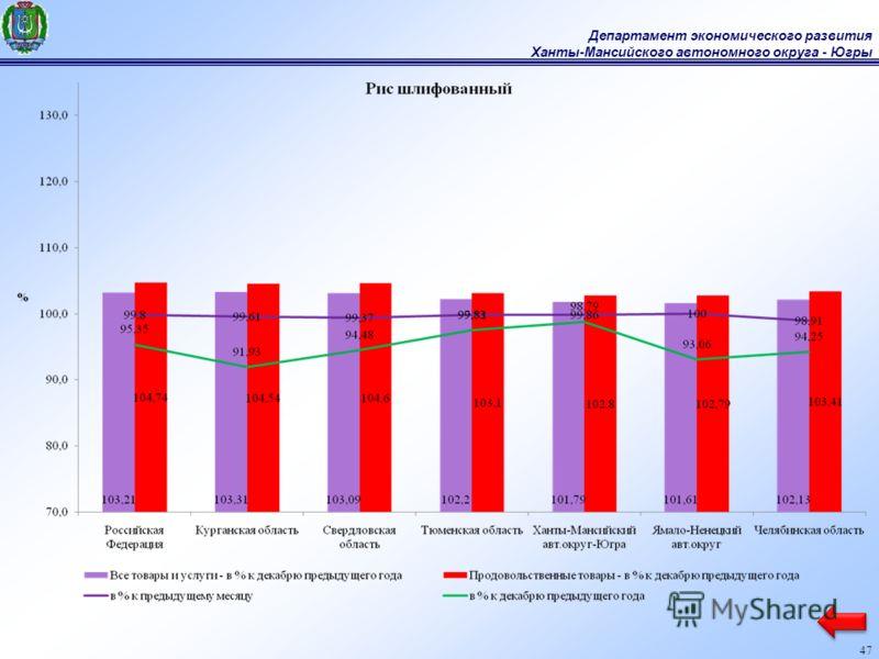 Департамент экономического развития Ханты-Мансийского автономного округа - Югры 47