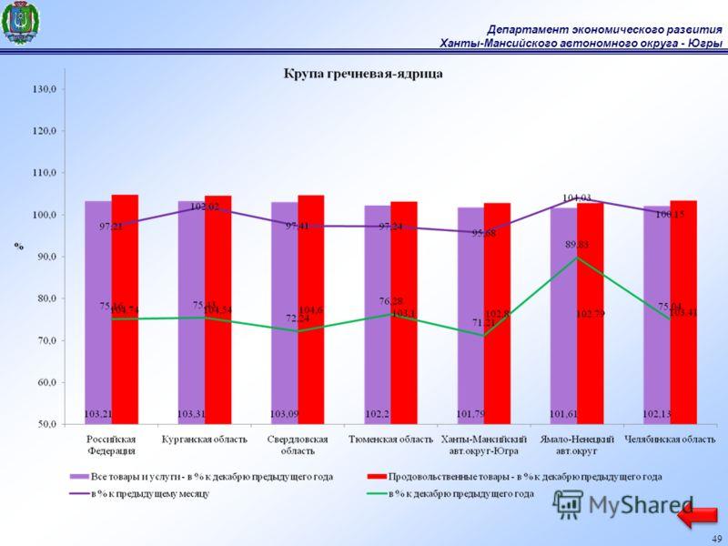 Департамент экономического развития Ханты-Мансийского автономного округа - Югры 49