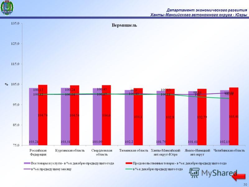 Департамент экономического развития Ханты-Мансийского автономного округа - Югры 50