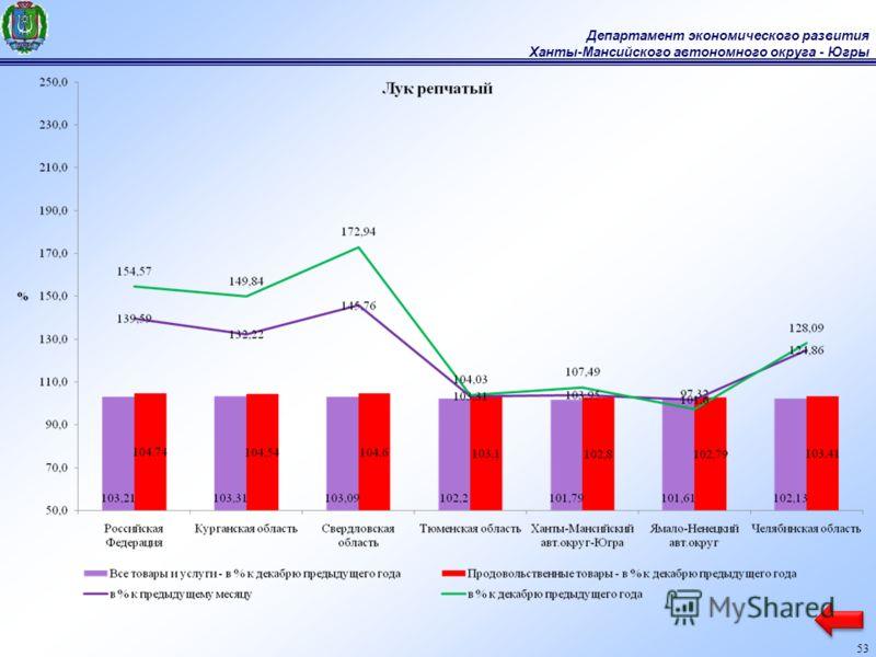 Департамент экономического развития Ханты-Мансийского автономного округа - Югры 53