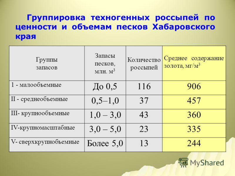 Группировка техногенных россыпей по ценности и объемам песков Хабаровского края Группы запасов Запасы песков, млн. м 3 Количество россыпей Среднее содержание золота, мг/м 3 1 - малообъемные До 0,5116906 ІІ - среднеобъемные 0,5–1,037457 ІІІ- крупнообъ