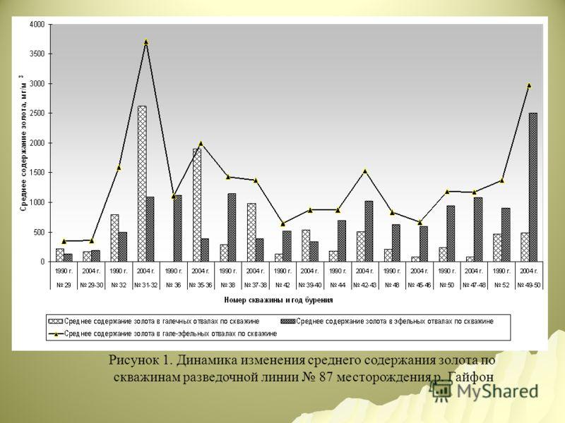 Рисунок 1. Динамика изменения среднего содержания золота по скважинам разведочной линии 87 месторождения р. Гайфон