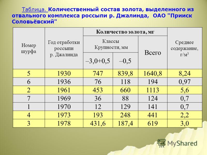 Таблица. Количественный состав золота, выделенного из отвального комплекса россыпи р. Джалинда, ОАО