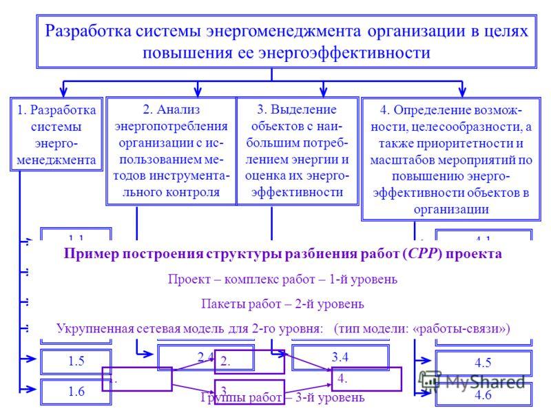 Разработка системы энергоменеджмента организации в целях повышения ее энергоэффективности 1. Разработка системы энерго- менеджмента 2. Анализ энергопотребления организации с ис- пользованием ме- тодов инструмента- льного контроля 3. Выделение объекто