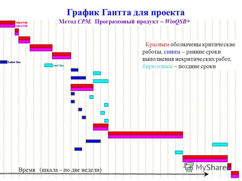 График Гантта для проекта Метод СРМ. Программный продукт – WinQSB+ Красным обозначены критические работы, синим – ранние сроки выполнения некритических работ, бирюзовым – поздние сроки Время (шкала – по две недели)