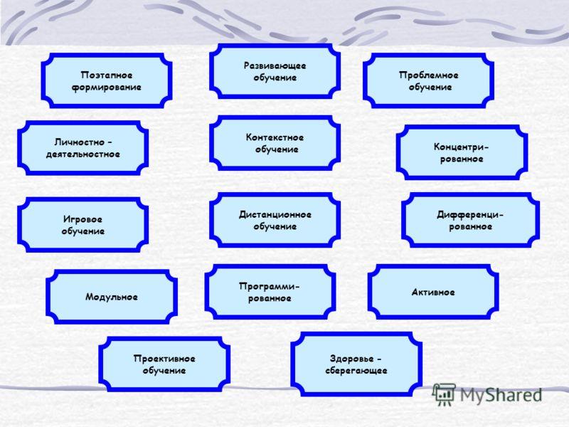 Поэтапное формирование Программи- рованное Личностно – деятельностное Проективное обучение Игровое обучение Модульное Концентри- рованное Дифференци- рованное Развивающее обучение Активное Контекстное обучение Проблемное обучение Дистанционное обучен