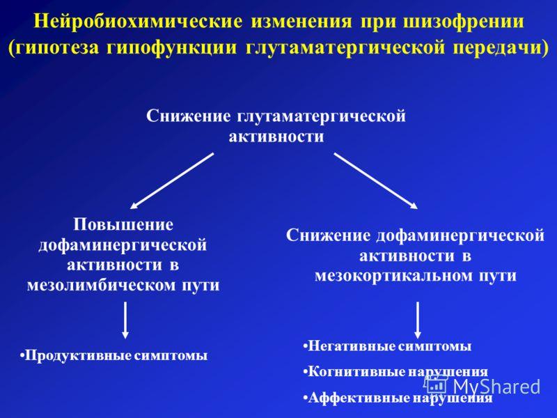 Нейробиохимические изменения при шизофрении (гипотеза гипофункции глутаматергической передачи) Снижение глутаматергической активности Повышение дофаминергической активности в мезолимбическом пути Снижение дофаминергической активности в мезокортикальн