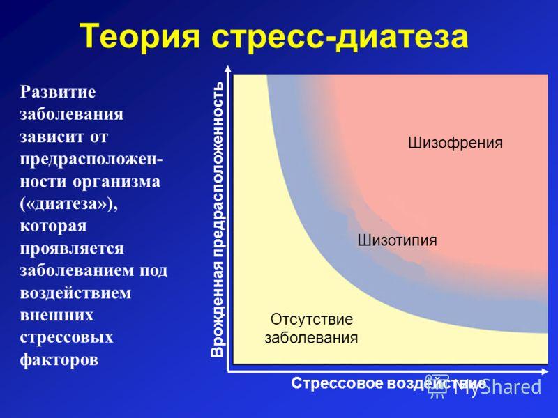 Теория стресс-диатеза Шизофрения Шизотипия Отсутствие заболевания Развитие заболевания зависит от предрасположен- ности организма («диатеза»), которая проявляется заболеванием под воздействием внешних стрессовых факторов Стрессовое воздействие Врожде