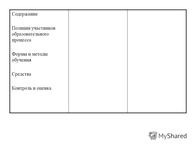 Содержание Позиции участников образовательного процесса Формы и методы обучения Средства Контроль и оценка