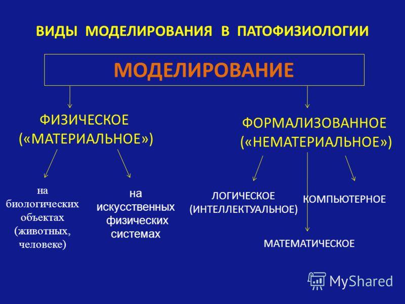 ВИДЫ МОДЕЛИРОВАНИЯ В ПАТОФИЗИОЛОГИИ МОДЕЛИРОВАНИЕ ФИЗИЧЕСКОЕ («МАТЕРИАЛЬНОЕ») ФОРМАЛИЗОВАННОЕ («НЕМАТЕРИАЛЬНОЕ») ЛОГИЧЕСКОЕ (ИНТЕЛЛЕКТУАЛЬНОЕ) КОМПЬЮТЕРНОЕ МАТЕМАТИЧЕСКОЕ на биологических объектах (животных, человеке) на искусственных физических сист