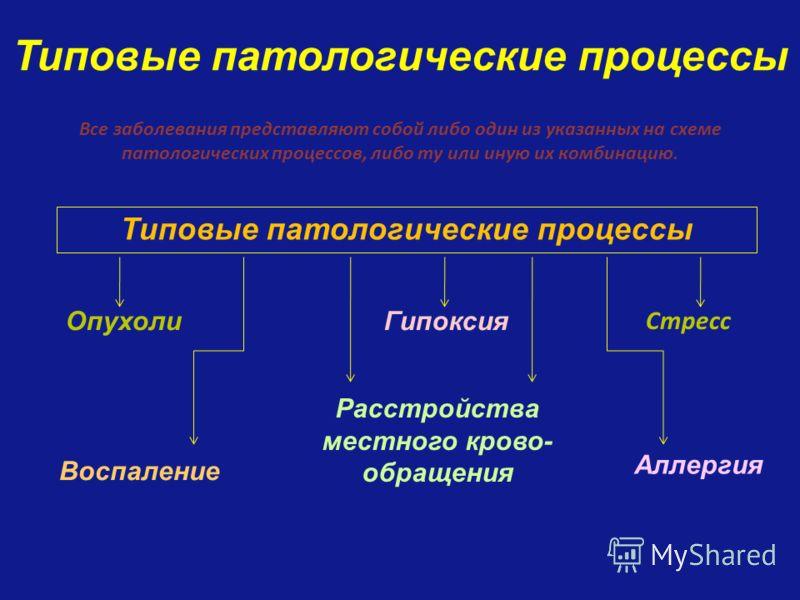 Типовые патологические процессы Все заболевания представляют собой либо один из указанных на схеме патологических процессов, либо ту или иную их комбинацию. Типовые патологические процессы Аллергия Гипоксия Стресс Опухоли Воспаление Расстройства мест