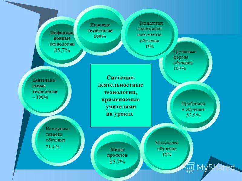 Информац ионные технологии 85,7% Метод проектов 85,7% Деятельно стные технологии – 100% Модульное обучение 16% Коммуника тивного обучения 71,4 % Групповые формы обучения 100 % Проблемно е обучение 87,5 % Игровые технологии 100% Системно- деятельностн