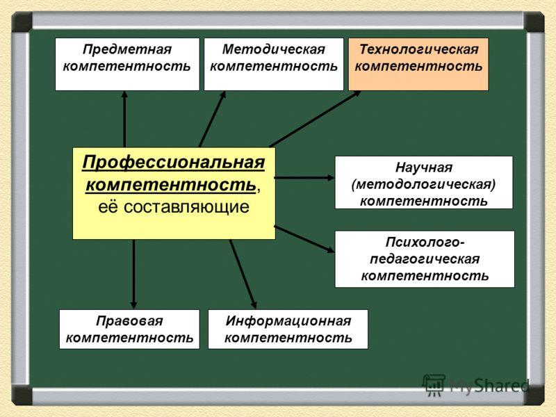 Технологическая компетентность Профессиональная компетентность, её составляющие Предметная компетентность Методическая компетентность Технологическая компетентность Правовая компетентность Информационная компетентность Психолого- педагогическая компе