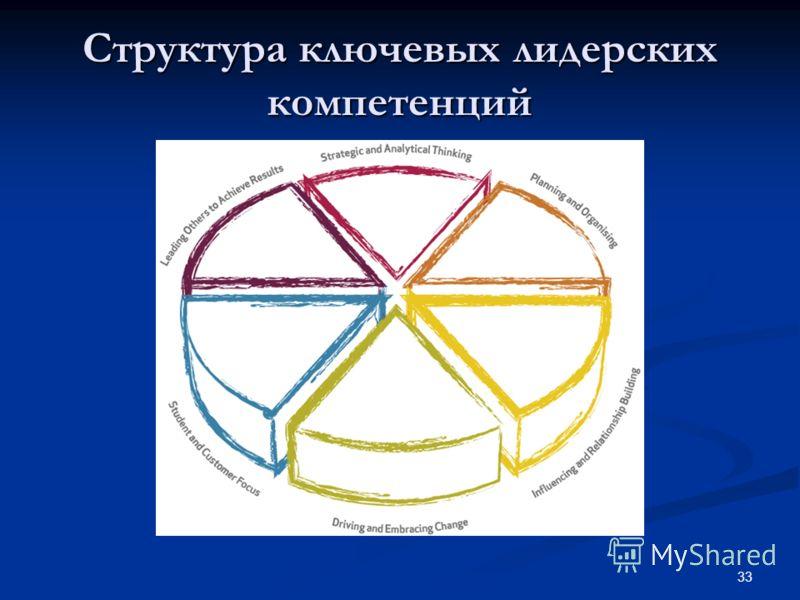 33 Структура ключевых лидерских компетенций
