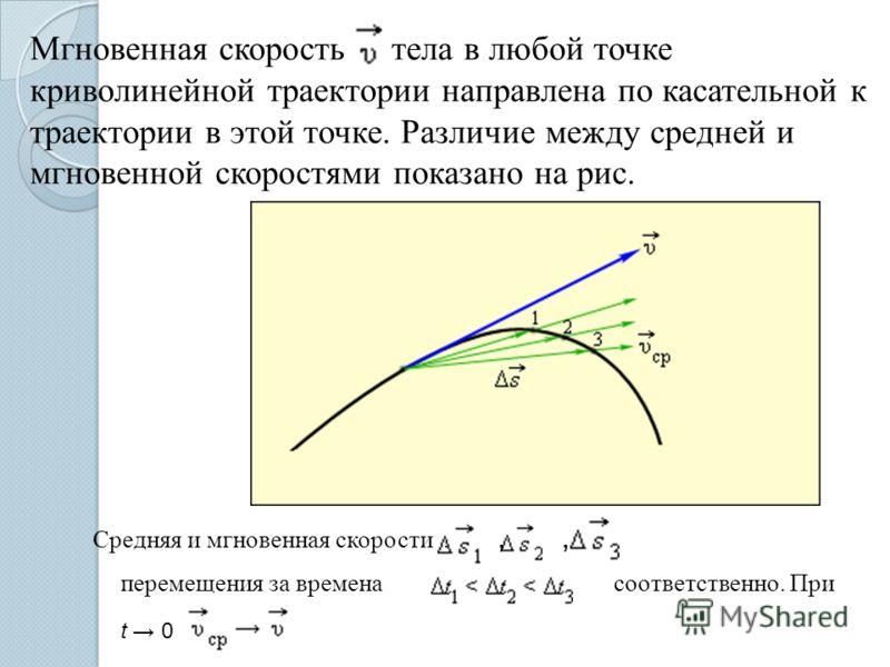 Мгновенная скорость тела в любой точке криволинейной траектории направлена по касательной к траектории в этой точке. Различие между средней и мгновенной скоростями показано на рис. Средняя и мгновенная скорости.,, перемещения за временасоответственно