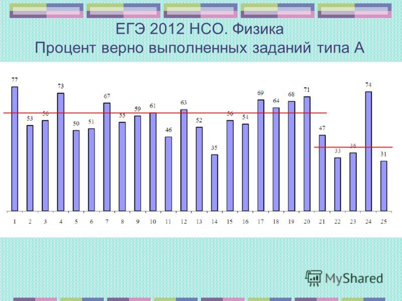 ЕГЭ 2012 НСО. Физика Процент верно выполненных заданий типа А