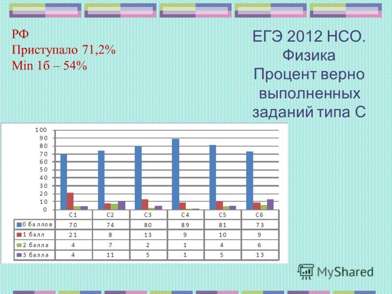 ЕГЭ 2012 НСО. Физика Процент верно выполненных заданий типа С РФ Приступало 71,2% Min 1б – 54%