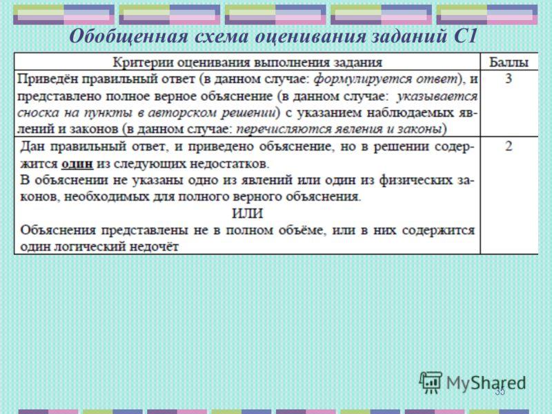 Обобщенная схема оценивания заданий С1 35