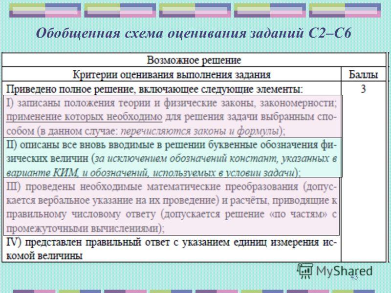 Обобщенная схема оценивания заданий С2–С6 43