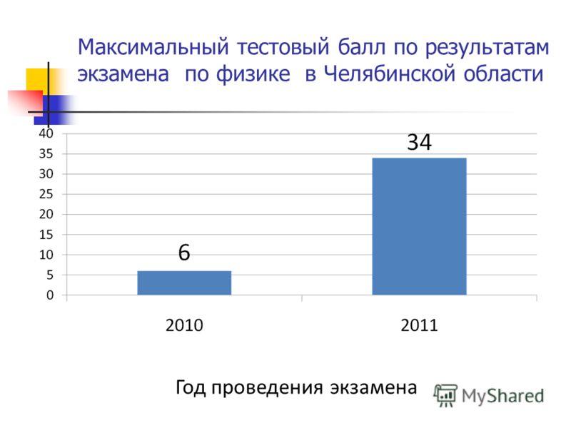 Максимальный тестовый балл по результатам экзамена по физике в Челябинской области Год проведения экзамена