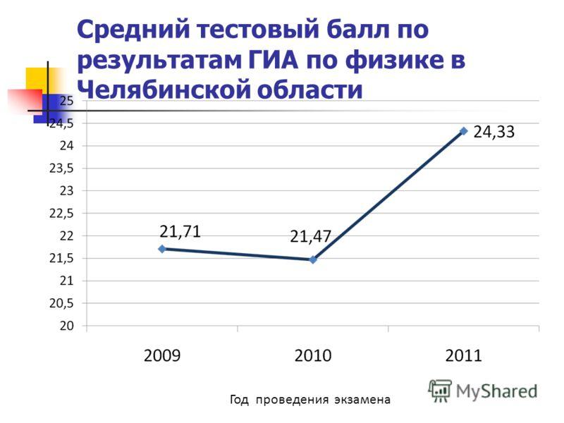 Средний тестовый балл по результатам ГИА по физике в Челябинской области Год проведения экзамена