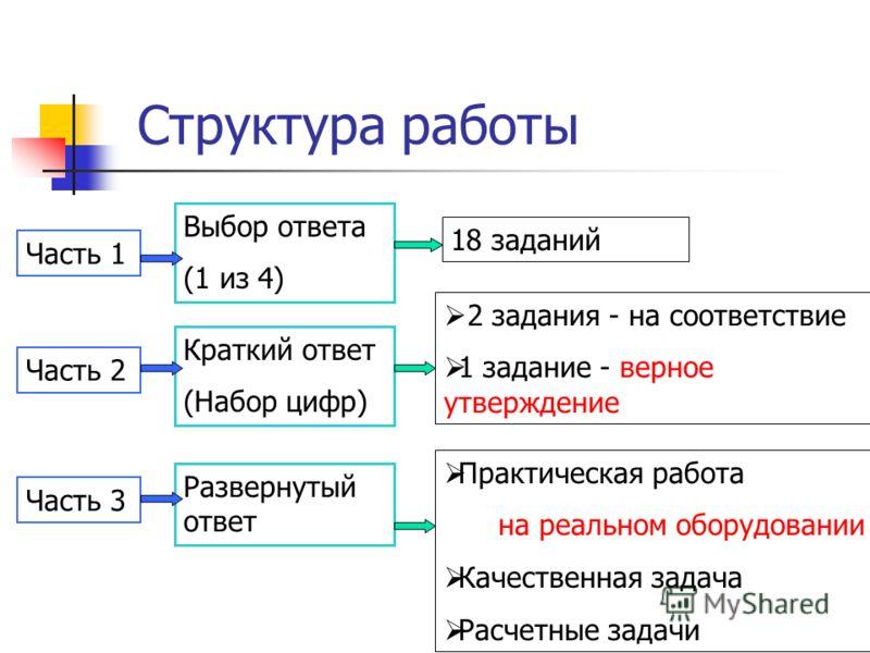 Структура работы Часть 1 Часть 2 Часть 3 Выбор ответа (1 из 4) Краткий ответ (Набор цифр) Развернутый ответ 18 заданий 2 задания - на соответствие 1 задание - верное утверждение Практическая работа на реальном оборудовании Качественная задача Расчетн