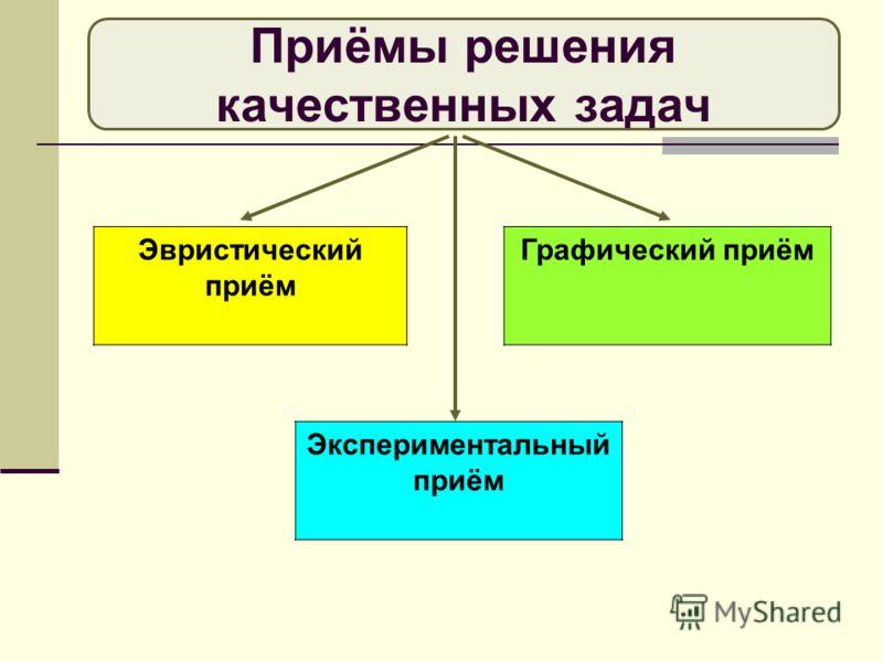 Приёмы решения качественных задач Эвристический приём Графический приём Экспериментальный приём