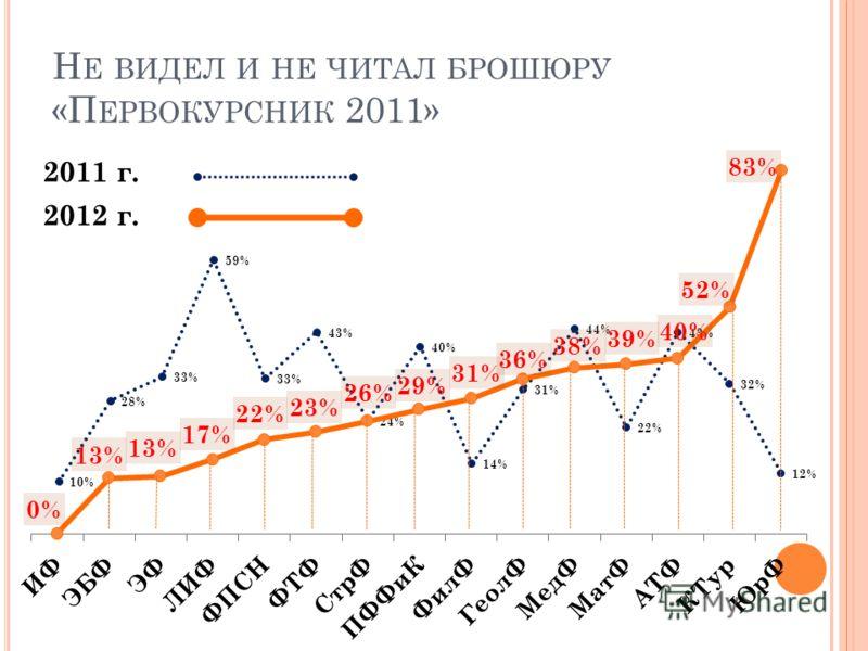 Н Е ВИДЕЛ И НЕ ЧИТАЛ БРОШЮРУ «П ЕРВОКУРСНИК 2011» 2011 г. 2012 г.