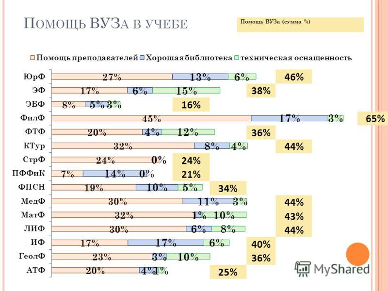 П ОМОЩЬ ВУЗ А В УЧЕБЕ 46% 38% 16% 65% 36% 44% 24% 21% 34% 44% 43% 44% 40% 36% 25% Помощь ВУЗа (сумма %)
