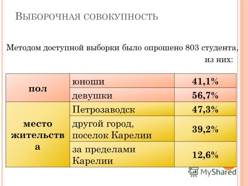 В ЫБОРОЧНАЯ СОВОКУПНОСТЬ Методом доступной выборки было опрошено 803 студента, из них: пол юноши 41,1% девушки 56,7% место жительств а Петрозаводск 47,3% другой город, поселок Карелии 39,2% за пределами Карелии 12,6%