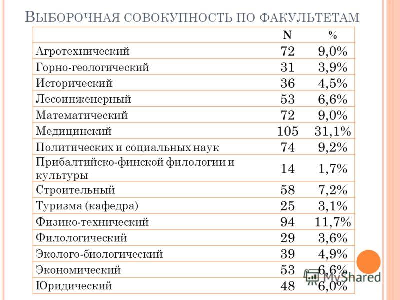 В ЫБОРОЧНАЯ СОВОКУПНОСТЬ ПО ФАКУЛЬТЕТАМ N% Агротехнический 729,0% Горно-геологический 313,9% Исторический 364,5% Лесоинженерный 536,6% Математический 729,0% Медицинский 10531,1% Политических и социальных наук 749,2% Прибалтийско-финской филологии и к