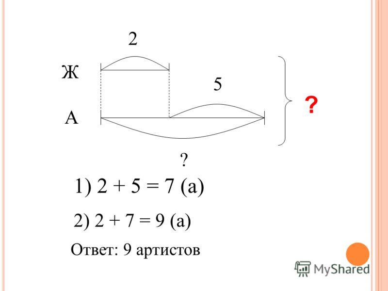 ? Ж А 2 5 ? 1) 2 + 5 = 7 (а) 2) 2 + 7 = 9 (а) Ответ: 9 артистов