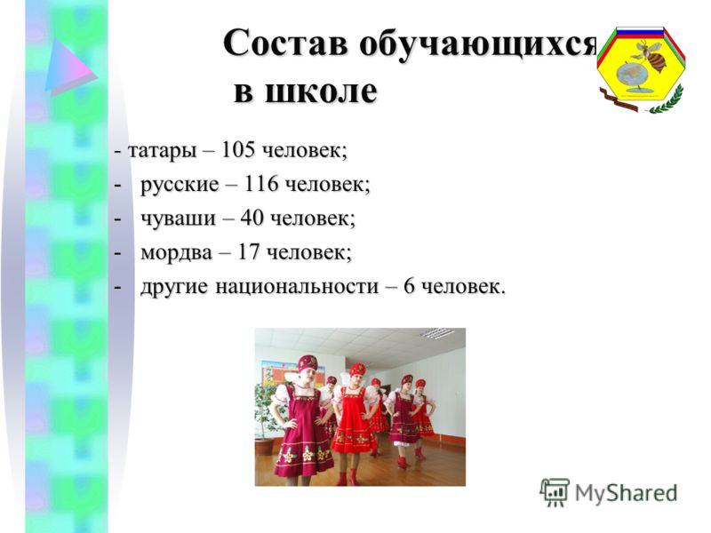 Состав обучающихся в школе Состав обучающихся в школе - татары – 105 человек; -русские – 116 человек; -чуваши – 40 человек; -мордва – 17 человек; -другие национальности – 6 человек.