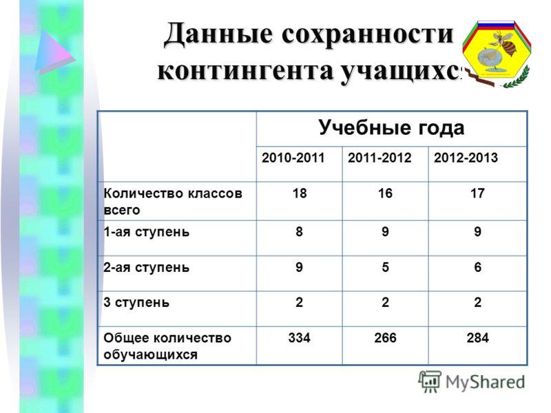 Данные сохранности контингента учащихся Данные сохранности контингента учащихся Учебные года 2010-20112011-20122012-2013 Количество классов всего 181617 1-ая ступень899 2-ая ступень956 3 ступень222 Общее количество обучающихся 334266284