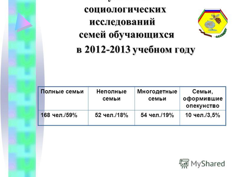 Результаты социологических исследований семей обучающихся в 2012-2013 учебном году Результаты социологических исследований семей обучающихся в 2012-2013 учебном году Полные семьиНеполные семьи Многодетные семьи Семьи, оформившие опекунство 168 чел./5