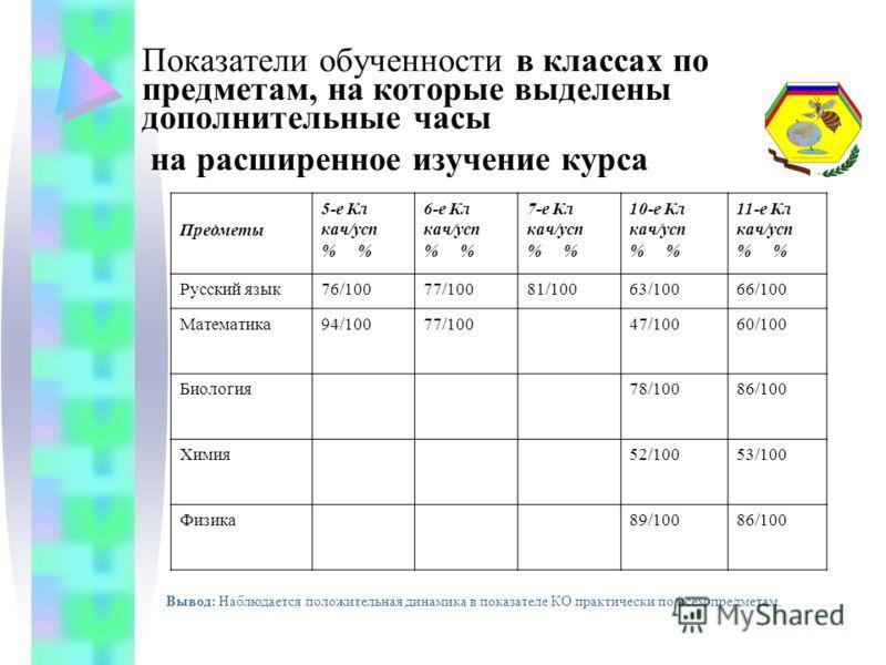 Показатели обученности в классах по предметам, на которые выделены дополнительные часы на расширенное изучение курса Предметы 5-е Кл кач/усп % 6-е Кл кач/усп % 7-е Кл кач/усп % 10-е Кл кач/усп % 11-е Кл кач/усп % Русский язык76/10077/10081/10063/1006