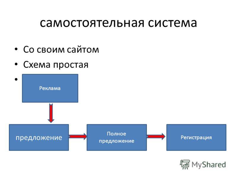 самостоятельная система Со своим сайтом Схема простая Реклама предложение Полное предложение Регистрация