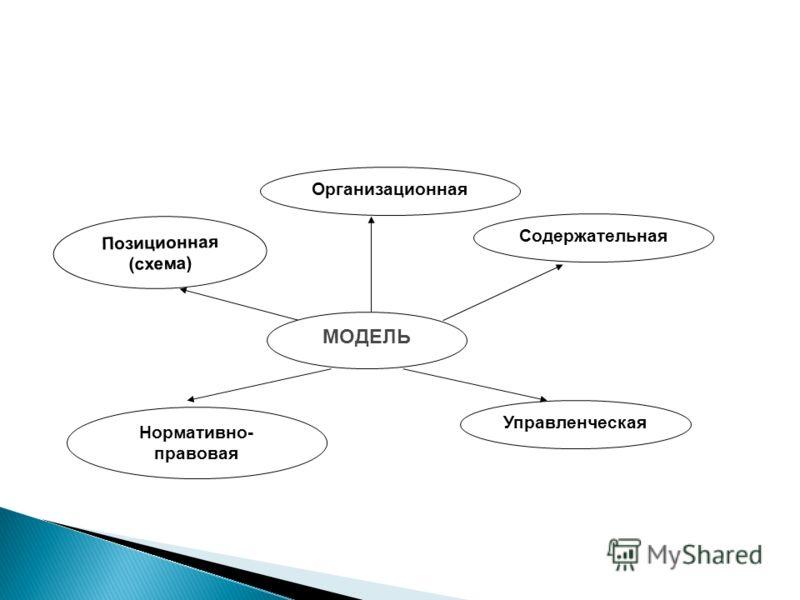 Индивидуальна Абстрактна Прогностична Имеет объяснительный характер Служит инструментом для конструирования ситуаций и отработки альтернатив Является средством соорганизации субъектов
