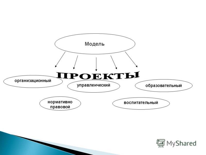 Позиционная (схема) Содержательная Организационная Управленческая Нормативно- правовая МОДЕЛЬ