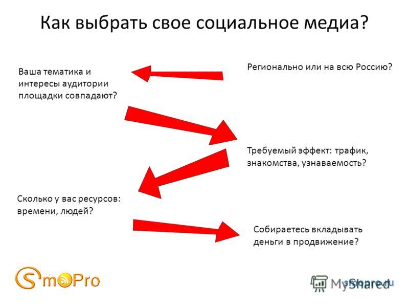 Как выбрать свое социальное медиа? Ваша тематика и интересы аудитории площадки совпадают? smopro.ru Сколько у вас ресурсов: времени, людей? Собираетесь вкладывать деньги в продвижение? Требуемый эффект: трафик, знакомства, узнаваемость? Регионально и