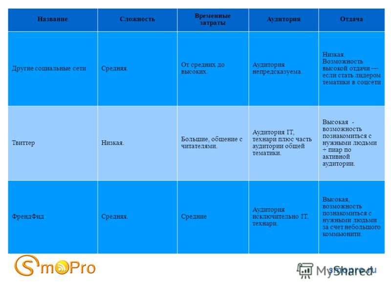 smopro.ru НазваниеСложность Временные затраты АудиторияОтдача Другие социальные сетиСредняя. От средних до высоких. Аудитория непредсказуема. Низкая. Возможность высокой отдачи если стать лидером тематики в соцсети ТвиттерНизкая. Большие, общение с ч