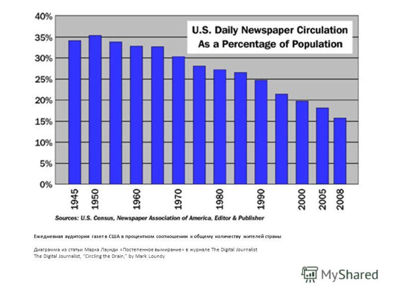 Ежедневная аудитория газет в США в процентном соотношении к общему количеству жителей страны Диаграмма из статьи Марка Лаунди «Постепенное вымирание» в журнале The Digital Journalist The Digital Journalist, Circling the Drain, by Mark Loundy