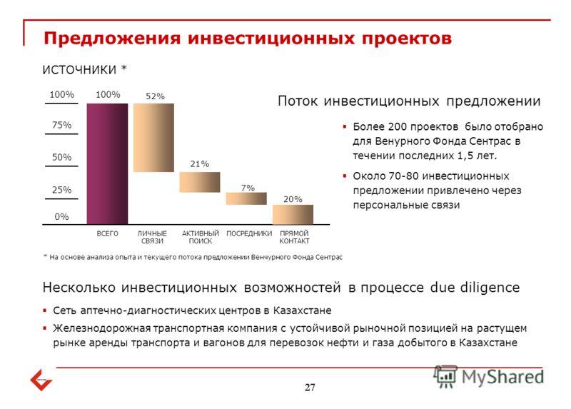 Предложения инвестиционных проектов 27 * На основе анализа опыта и текущего потока предложении Венчурного Фонда Сентрас 0% 25% 50% 75% 100% ВСЕГОЛИЧНЫЕ СВЯЗИ АКТИВНЫЙ ПОИСК ПОСРЕДНИКИПРЯМОЙ КОНТАКТ 52% 21% 7% 20% ИСТОЧНИКИ * Более 200 проектов было о