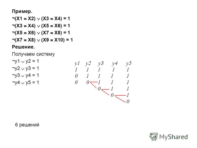 Пример. ¬(X1 X2) (X3 X4) = 1 ¬(X3 X4) (X5 X6) = 1 ¬(X5 X6) (X7 X8) = 1 ¬(X7 X8) (X9 X10) = 1 Решение. Получаем систему ¬y1 y2 = 1 ¬y2 y3 = 1 ¬y3 y4 = 1 ¬y4 y5 = 1 6 решений