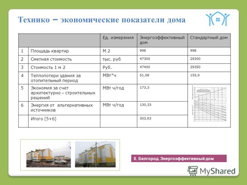 2 Технико – экономические показатели дома II. Белгород. Энергоэффективный дом Ед. измеренияЭнергоэффективный дом Стандартный дом 1Площадь квартирМ 2 998 2Сметная стоимостьтыс. руб 4730029300 3Стоимость 1 м 2Руб. 4740029350 4Теплопотери здания за отоп
