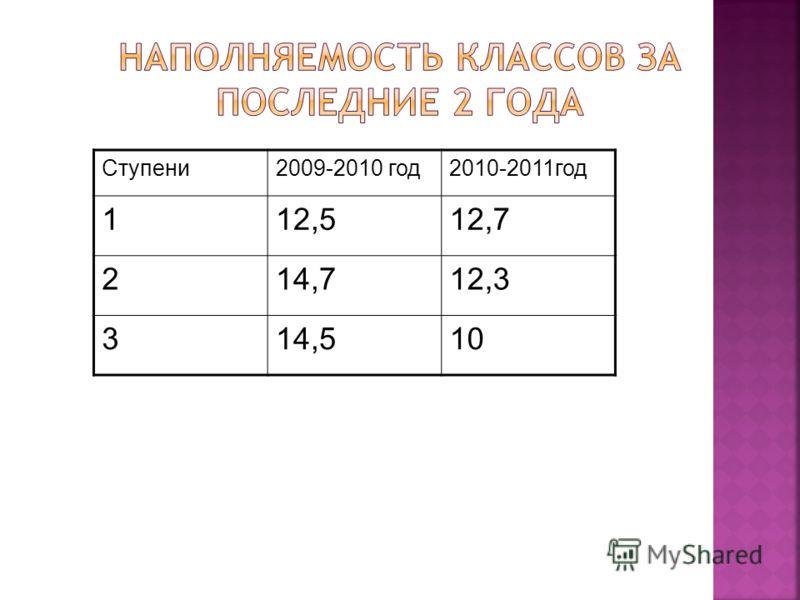 Ступени2009-2010 год2010-2011год 112,512,7 214,712,3 314,510