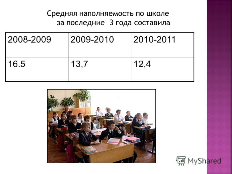2008-20092009-20102010-2011 16.513,712,4
