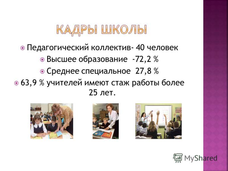 Педагогический коллектив- 40 человек Высшее образование -72,2 % Среднее специальное 27,8 % 63,9 % учителей имеют стаж работы более 25 лет.